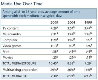 Media Over Time